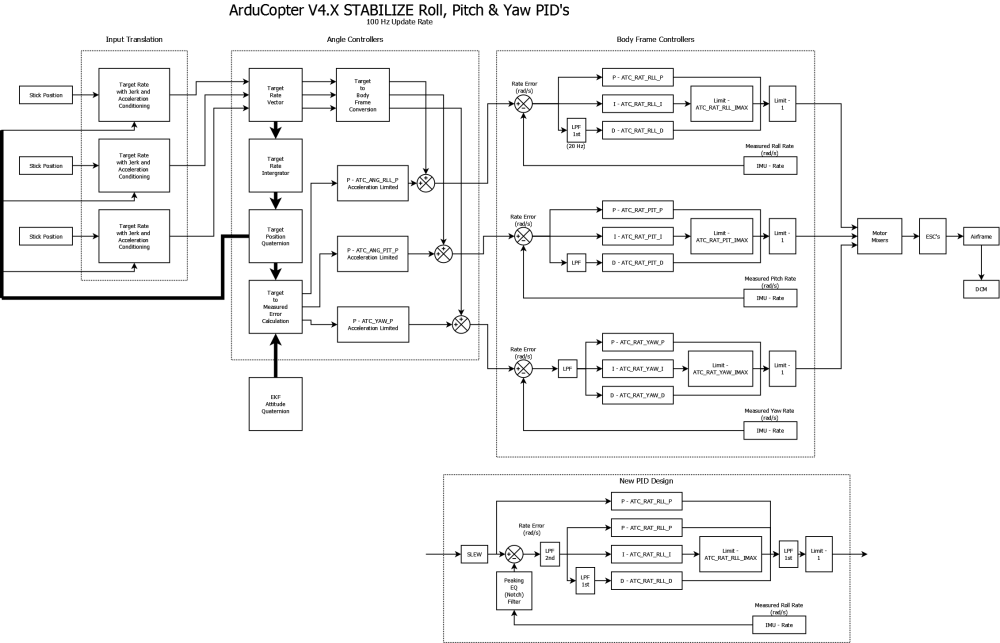 medium resolution of p id logic diagram wiring libraryarducopter v4 attitude pids png2262x1455 178 kb