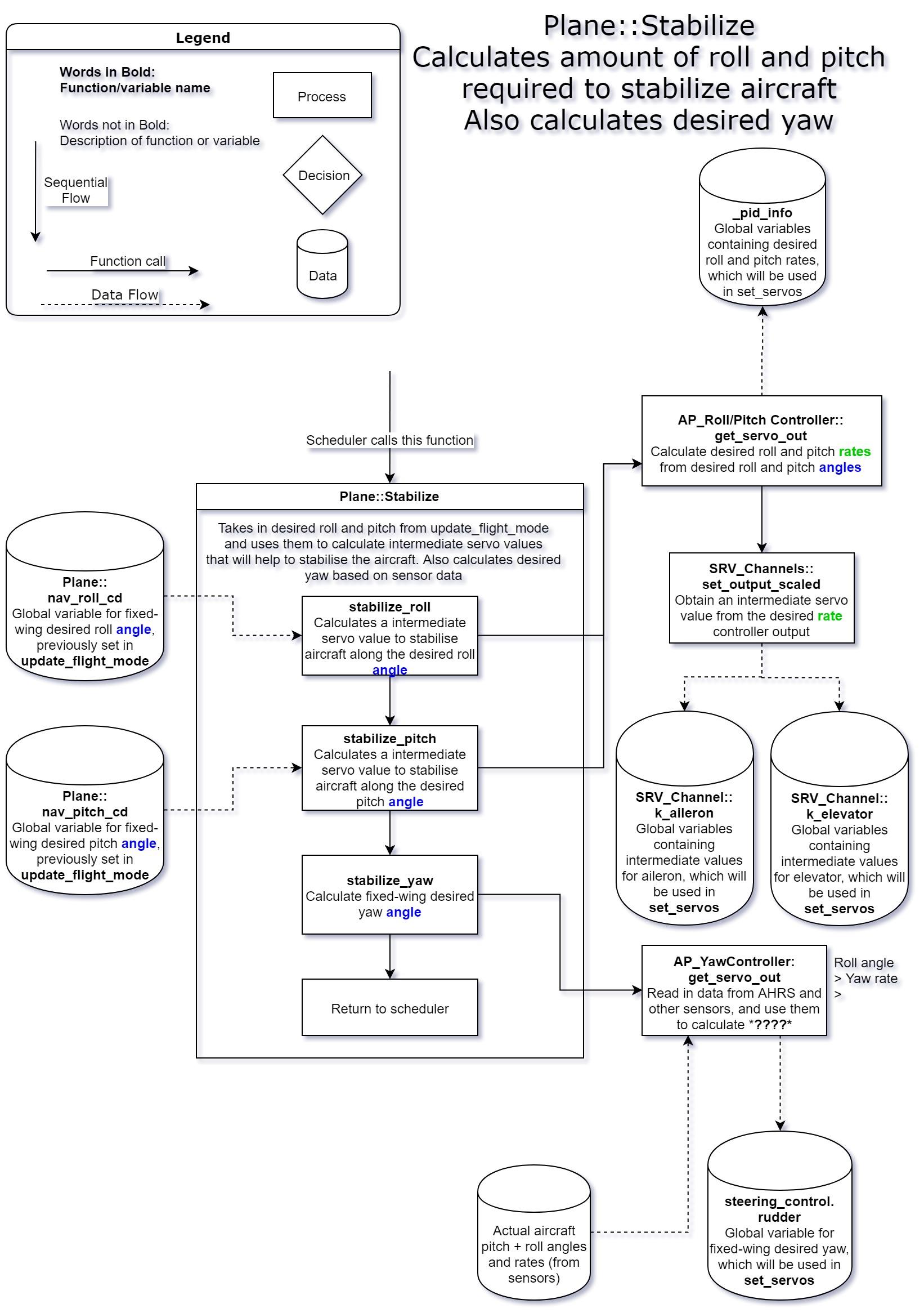 hight resolution of arduplane 384 blockdiagram e stabilize arduplane 384 blockdiagram e stabilize jpg1642 2332 470 kb