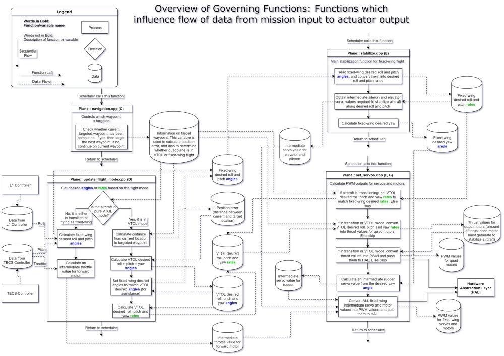 medium resolution of arduplane 384 blockdiagram b governing functions overview arduplane 384 blockdiagram b governing functions overview jpg3300 2328 930 kb