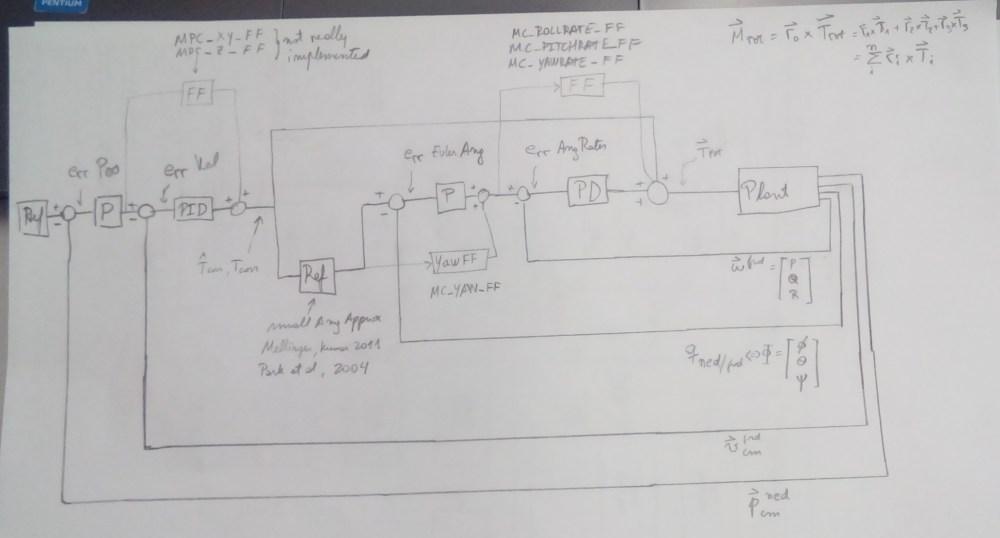medium resolution of px4 control loop jpg2052x1105 692 kb
