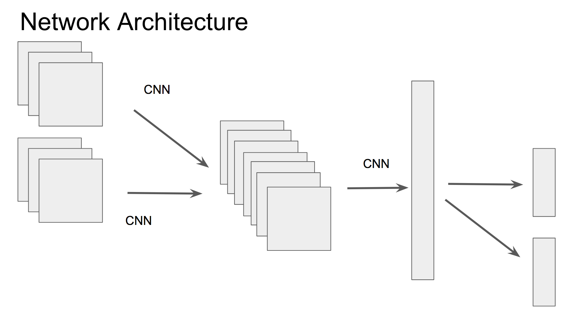 hight resolution of implement multi input multi head neural network with different specific forward backpropagation path