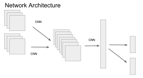 small resolution of implement multi input multi head neural network with different specific forward backpropagation path