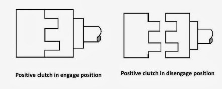 Positive Clutch