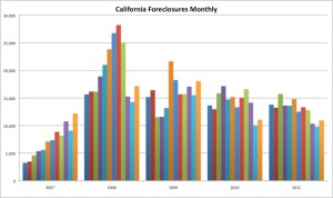 california 2011 foreclosures