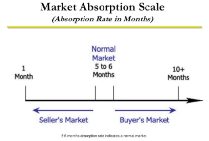 MARKET ABSORPTION RATE