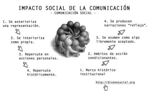 comunicacion-social-infografia