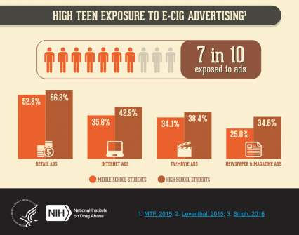 Source: National institute of Drugs and Abuse