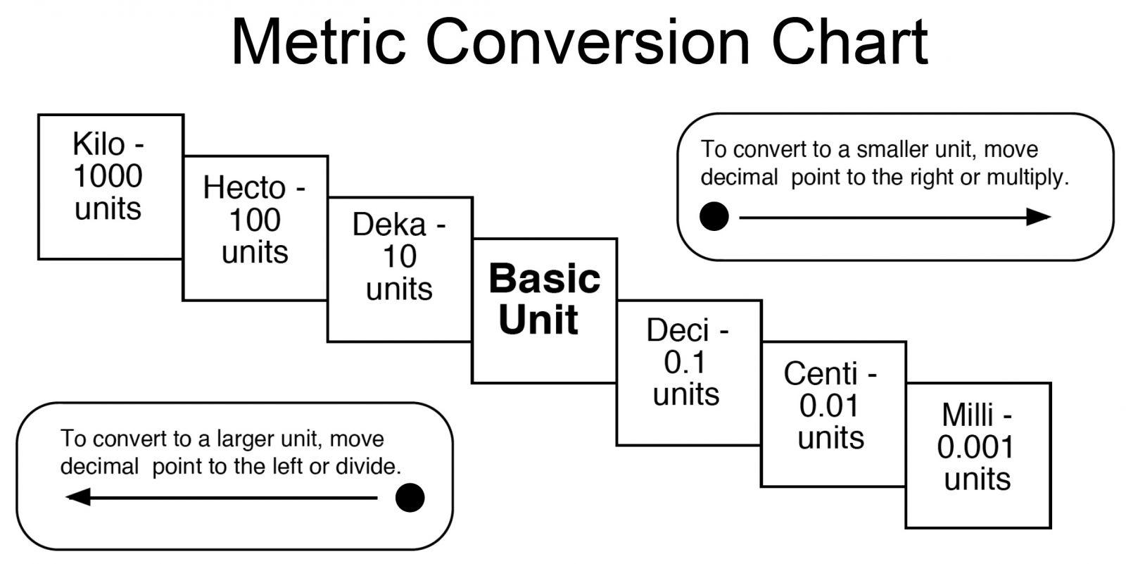 Metric System Conversion Chart Printable