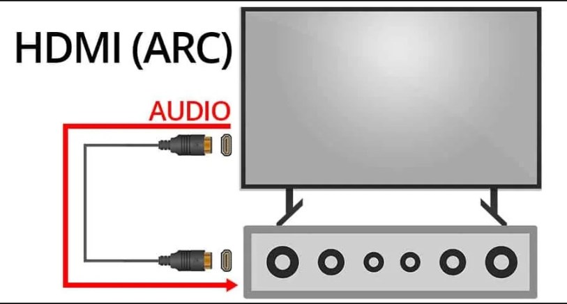 How does HDMI ARC work?