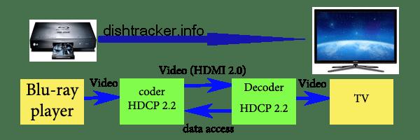 HDCP 2.2   encryption