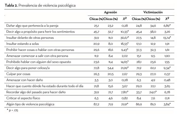 tabla violencia psicologica