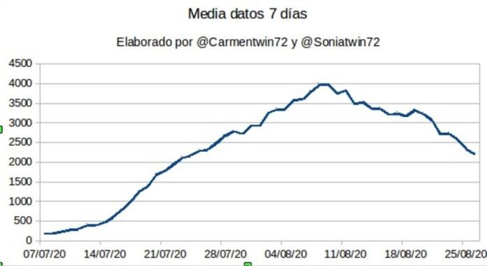COVID-19 Madrid gráfico 9