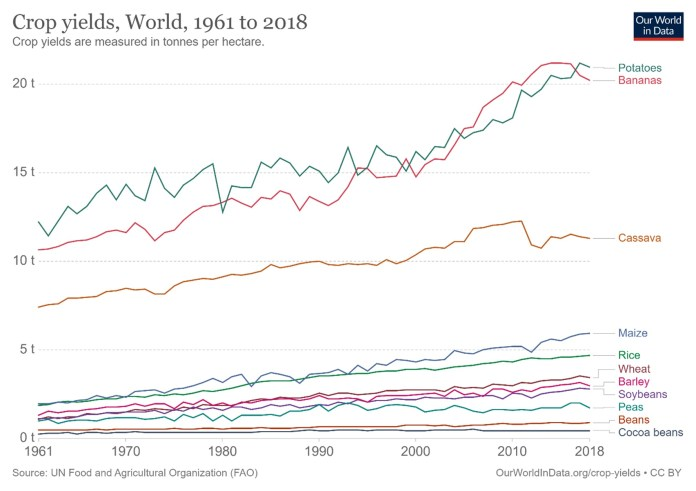 Gráfico Crop Yields