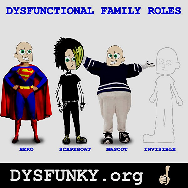 dysfunctional family roles disinherited