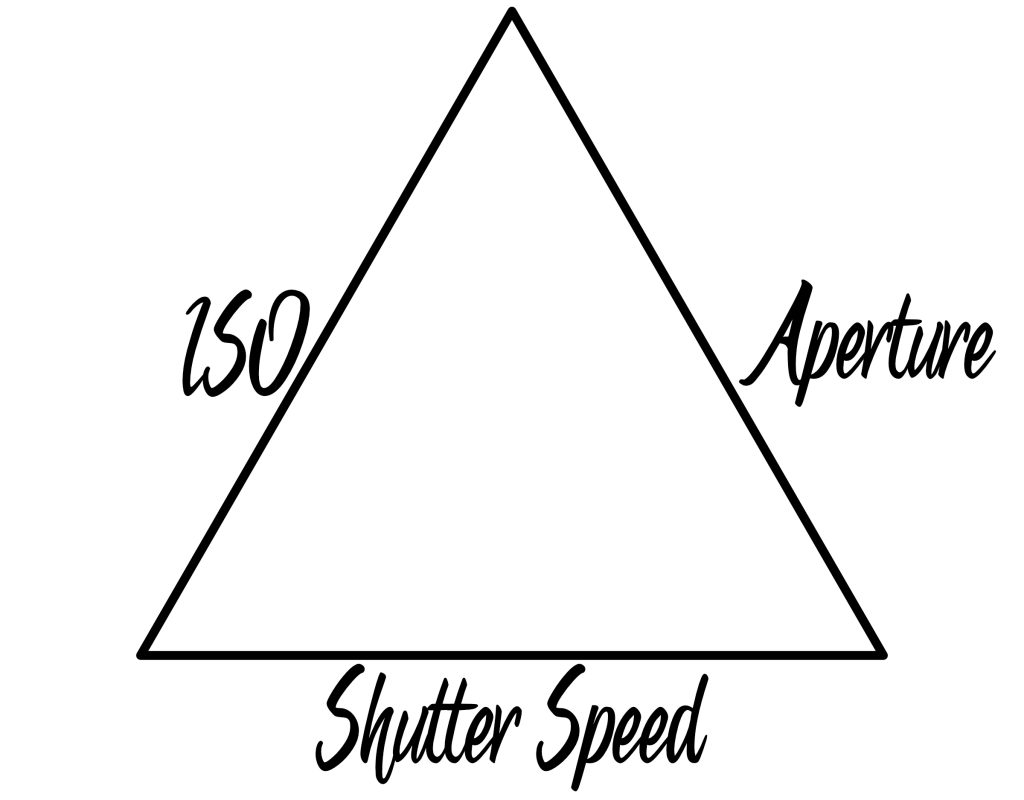 The Exposure Triangle: ISO, Aperture, and Shutter Speed