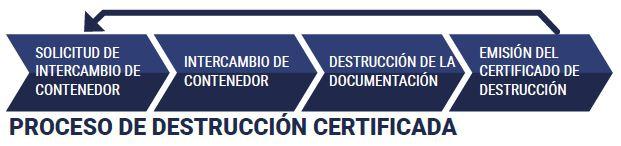 Dismega-Empresa destrucción documentos en Vigo