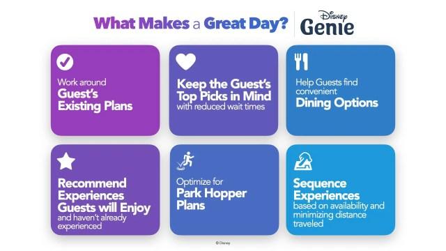 What is Disney Genie & Lightning Lane? 3