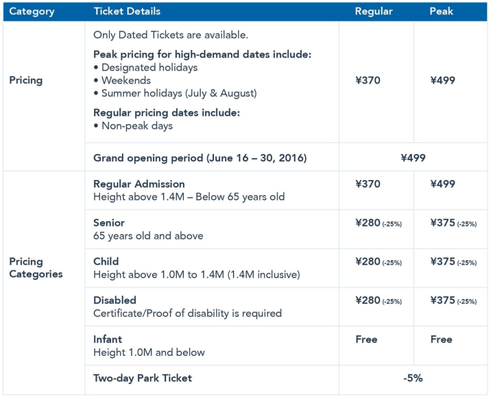 Shanghai Disneyland Tickets Demand Pricing Chart