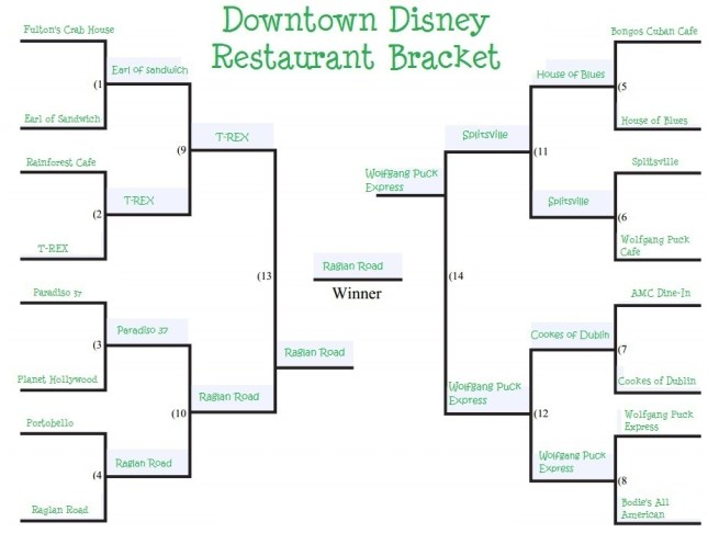 downtown-disney-restaurant-bracket final