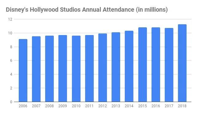 number of Walt Disney World hollywood studios visitors annual