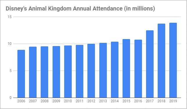 number of Walt Disney World animal kingdom visitors annual