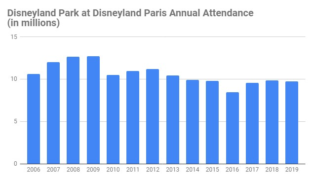 number of disneyland paris visitors annual