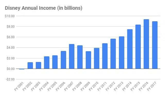 Disney Annual Income chart