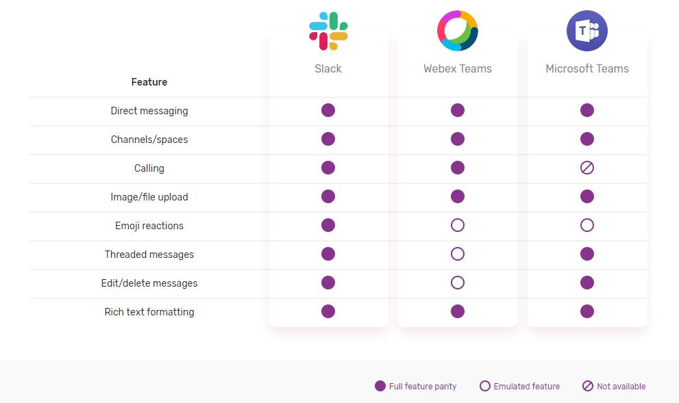 Mio feature matrix for Slack, Cisco Webex Teams and Microsoft Teams