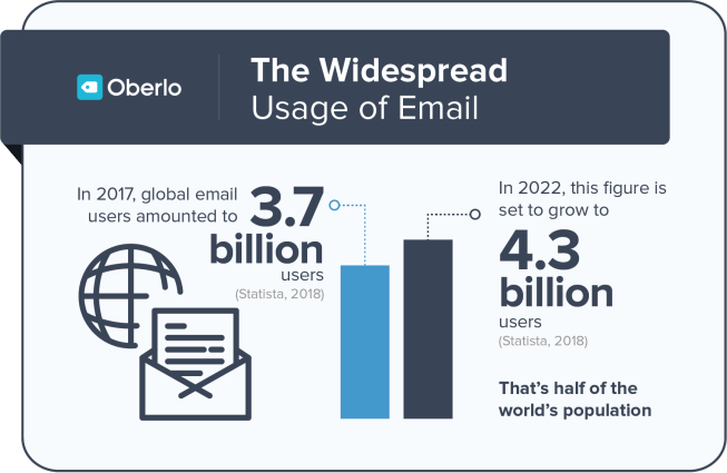 Email remains the most commonly used communication channel due to lack of messaging interoperability