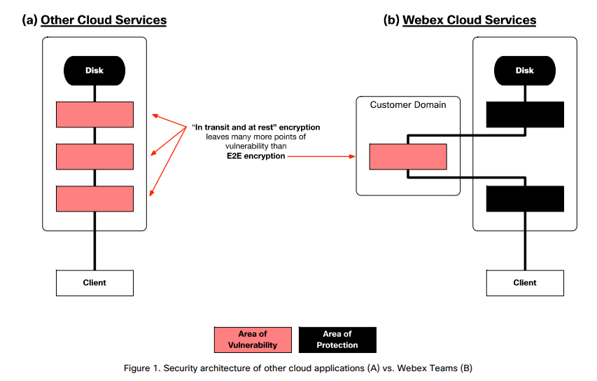 Cisco Webex Cloud architecture