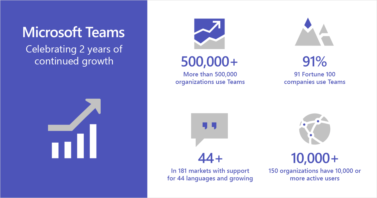 Microsoft Teams 2 years