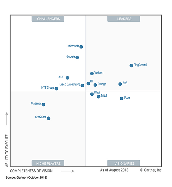 UCaaS Gartner Magic Quadrant for 2018
