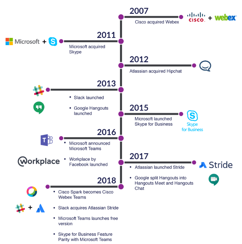 Team collaboration timeline