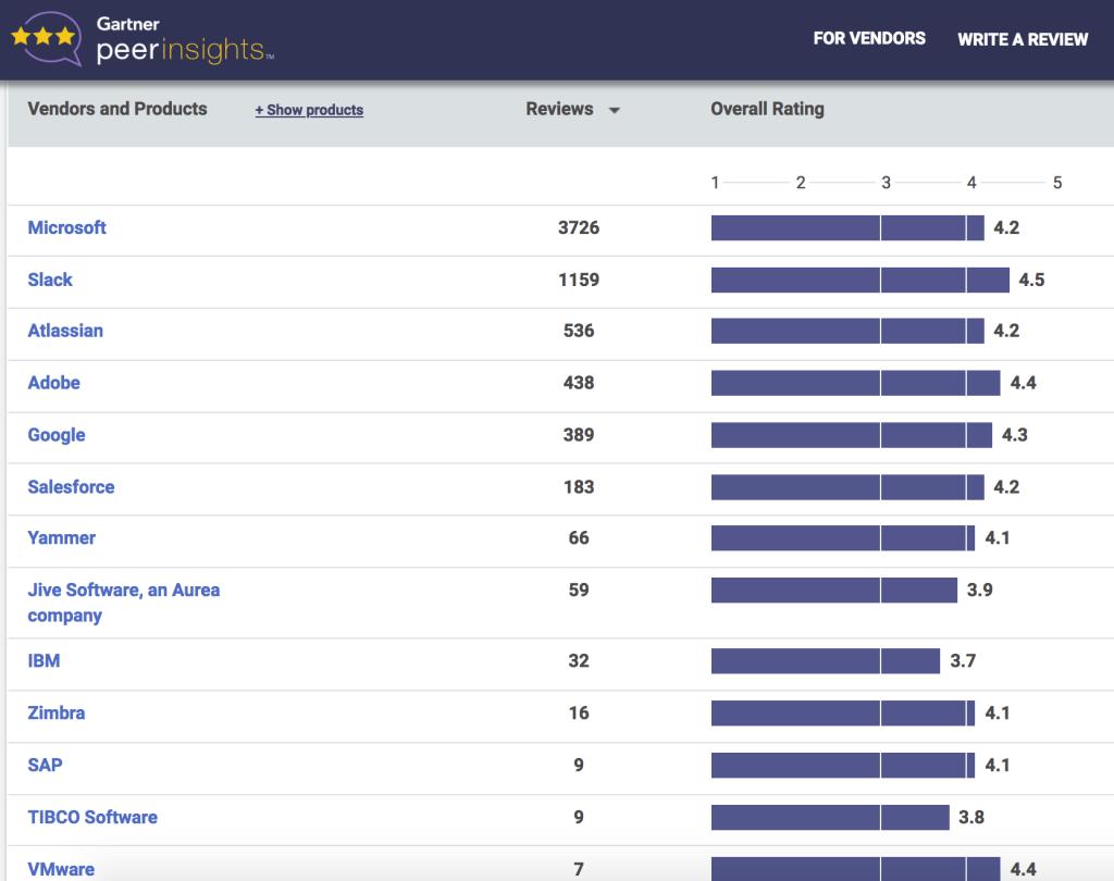 Slack's Gartner Rating vs. Microsoft Teams