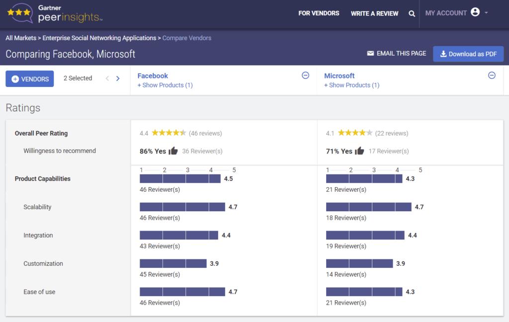 Workplace by Facebook averages 4.4 on Gartner Peer Insights