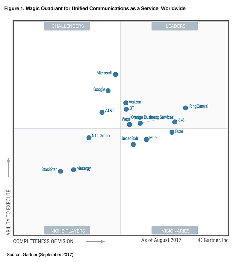 Gartner MQ for UCaaS 2017