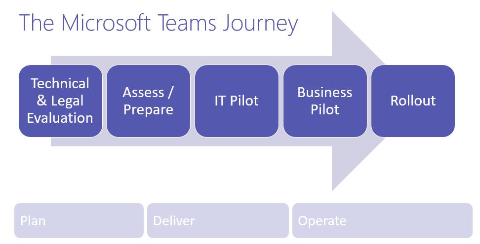 A typical Microsoft Teams pilot