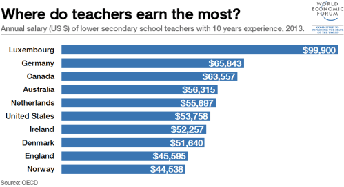 1511b68-teachers-salarys-luxembourg-germany