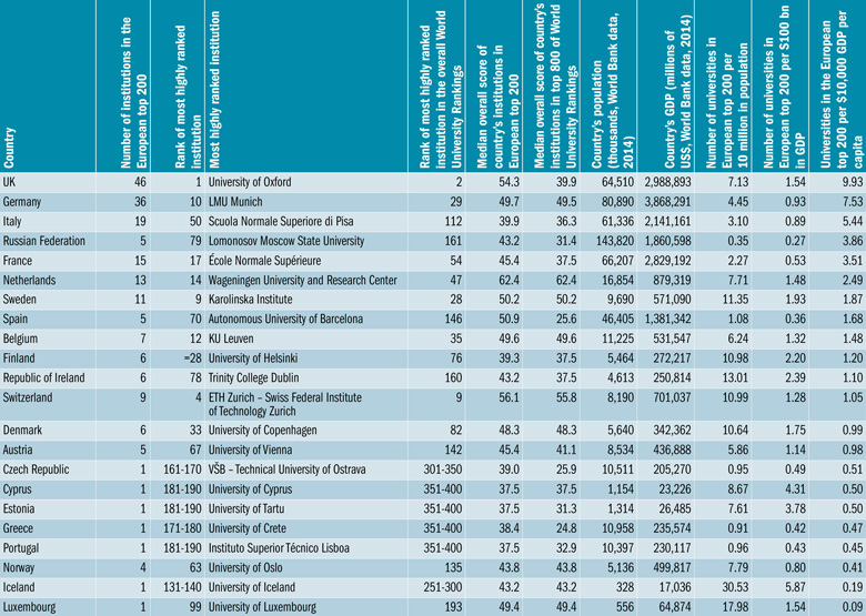 Britain Germany Top 2016 Best Colleges In Europe