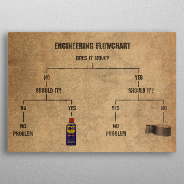 also engineering flowchart meme duct tape and wd rh displate
