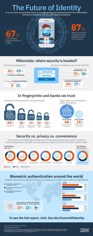 millennial security biometrics