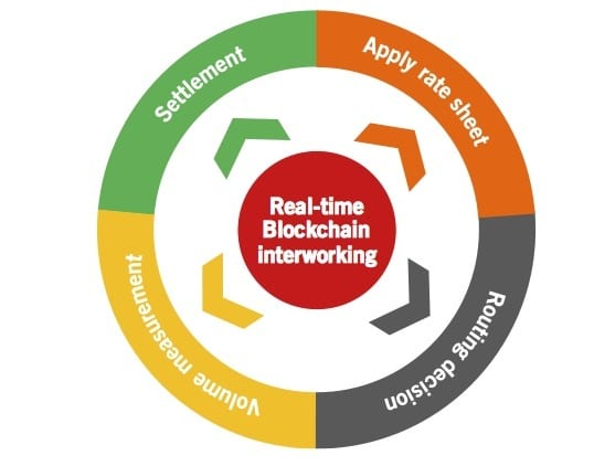 Real-time wholesale interworking blockchain process