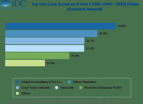 smart city spending use cases