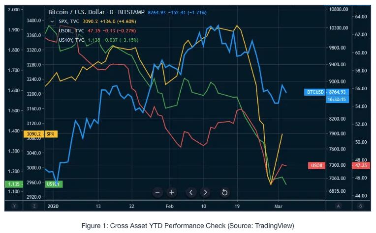 what happened to cryptocurrency market