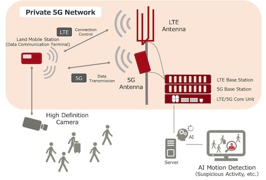 Fujitsu private 5G network