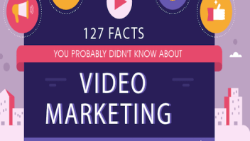 Video marketing – 127 facts you most probably didn't know