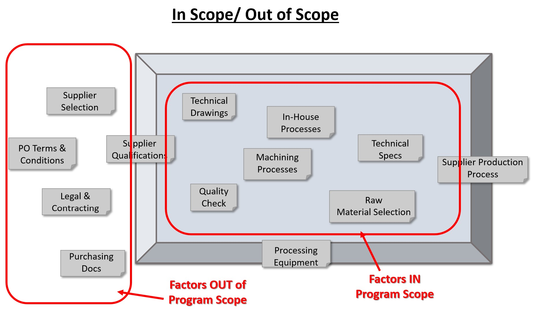 Organizing Factors as In Scope or Out of Scope