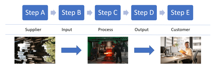 process flow diagram with steps A through E organized in boxes connected by arrows.  The words supplier, input, process, output, and customer are displayed left to right indicating the process steps with images along the bottom row.