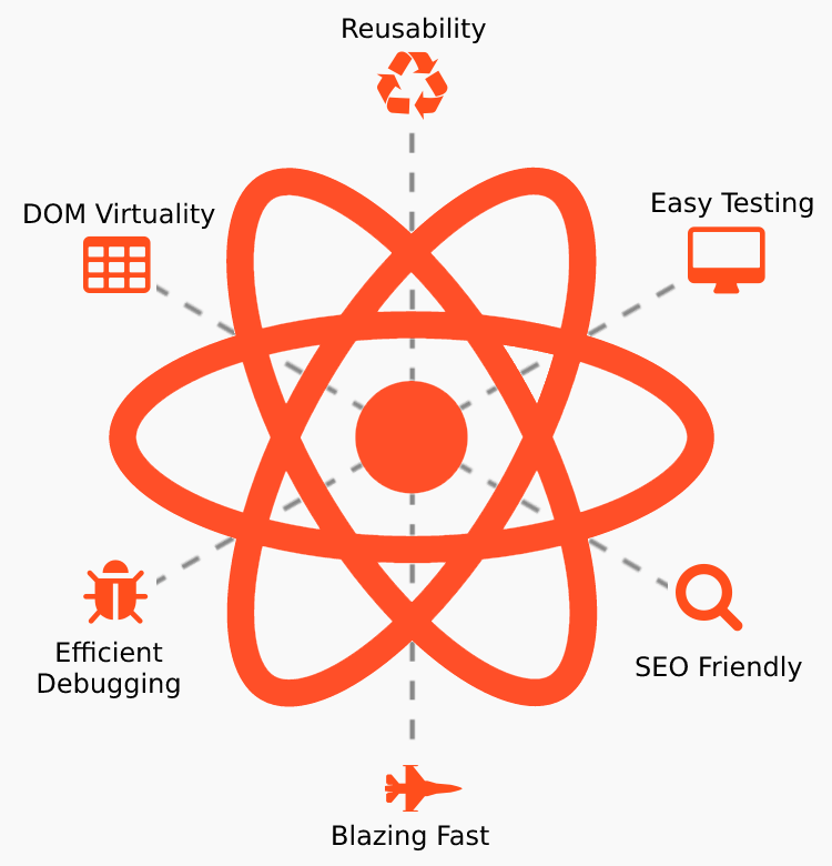 How To Hire a ReactJS Developer