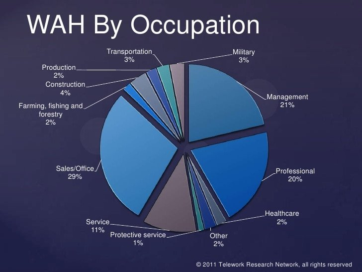Work At Home by Occupation